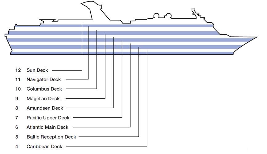 Perfil de cubiertas del Magellan